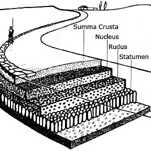 Schema costruttivo si una strada romana.