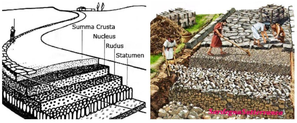 Schema della realizzazione di una strada romana